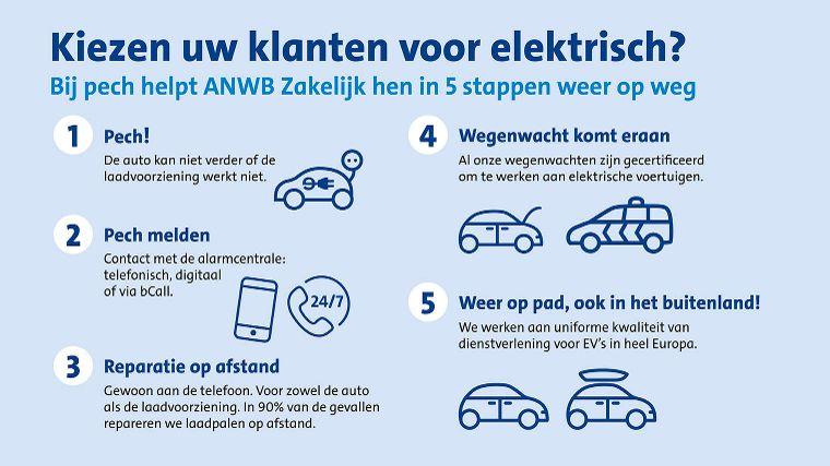 Bij Pech Met De Elektrische Auto In 5 Stappen Weer Op Weg
