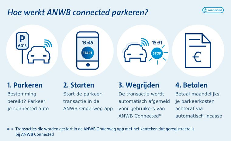 ANWB Connected Parkeren
