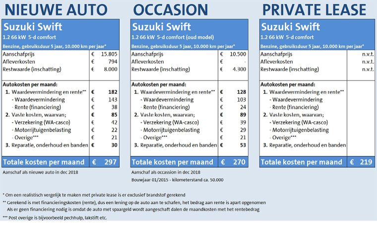 Auto Kopen Of Private Leasen Wat Is Goedkoper Anwb Private Lease