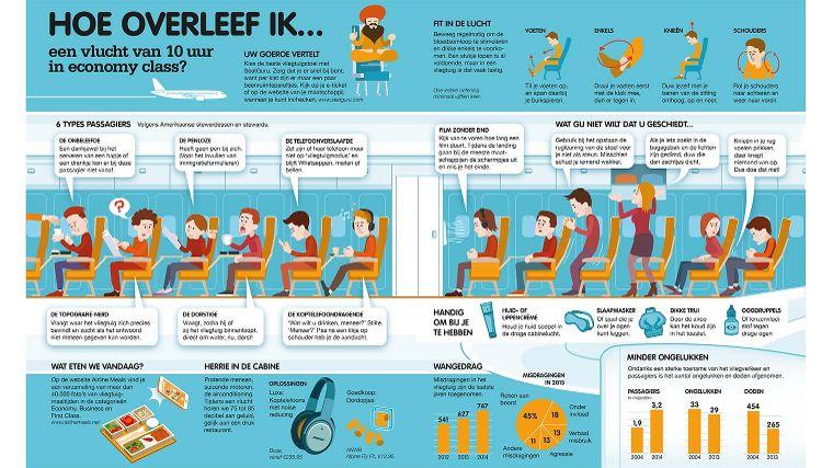 Hoe overleef ik een vlucht van 10 uur bekijk tips anwb - Hoe het ontwerpen van een levende ...
